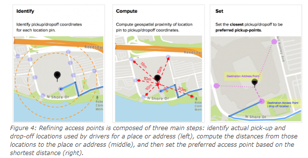 Preferred access (pick-up) point accuracy - system design uber app