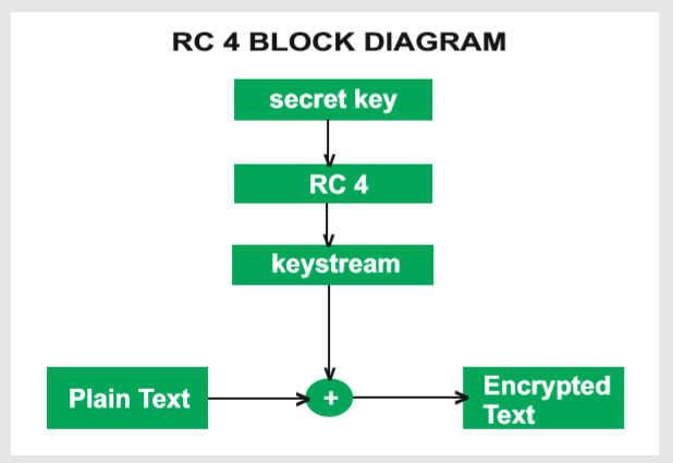 RC4 Block Diagram