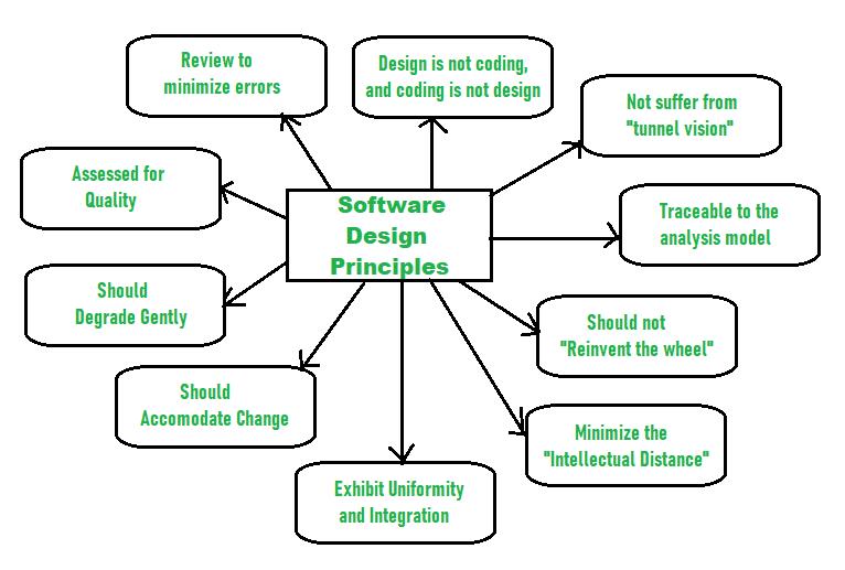 Principles Of Software Design Geeksforgeeks