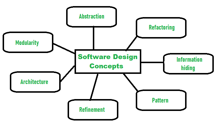 Introduction Of Software Design Process Set 2 Geeksforgeeks