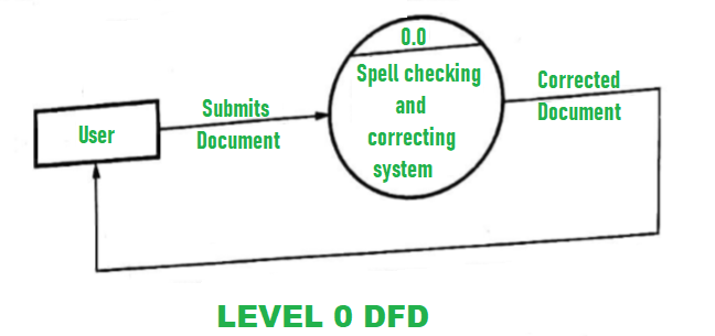 Dfd For Spell Checking And Correcting In Word Processor Geeksforgeeks