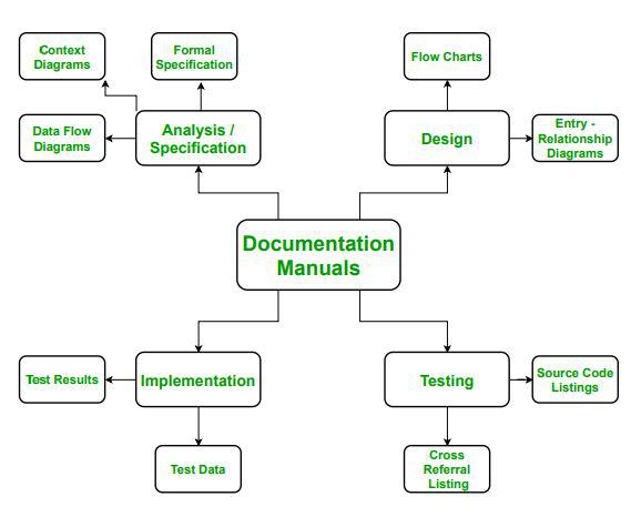 Different Documentation Manuals In Software Engineering Geeksforgeeks