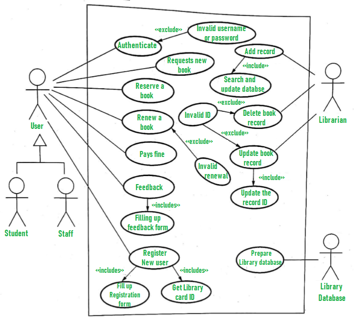 Use Case Diagram For Library Management System Geeksforgeeks