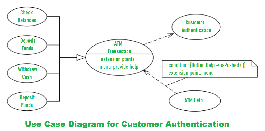 Use Case Diagram For Bank Atm System Geeksforgeeks