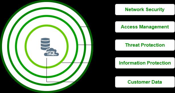 Azure Data Security Features