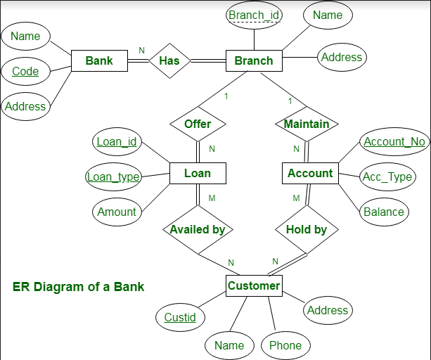 Er Diagram Of Bank Management System Geeksforgeeks