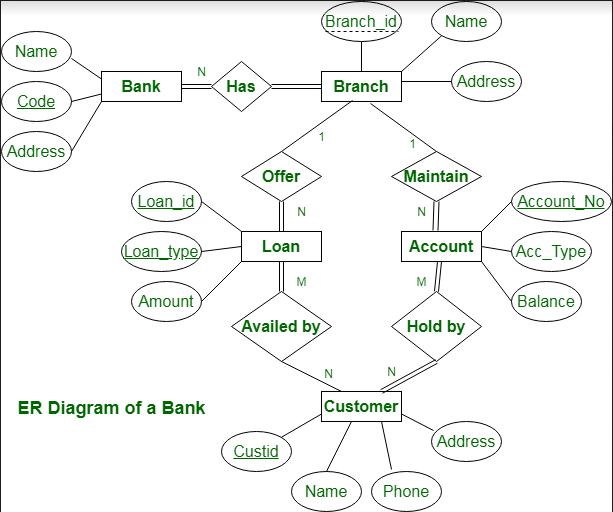 Create java project online