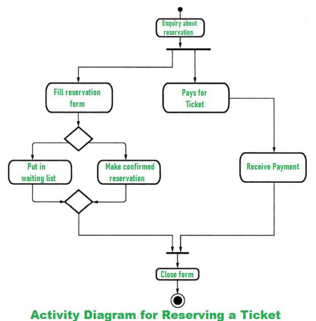 Short Note On Activity And Swimlane Diagram Geeksforgeeks