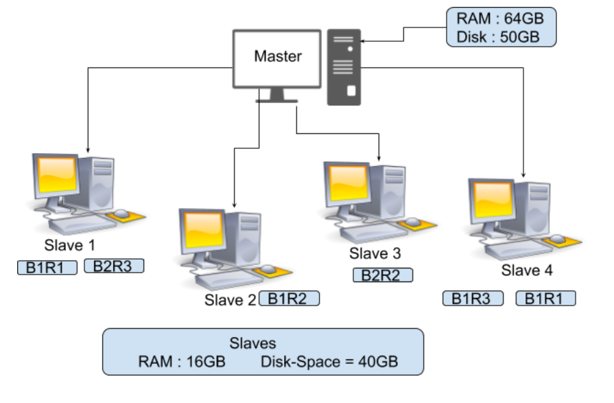 How does Replication work in Hadoop