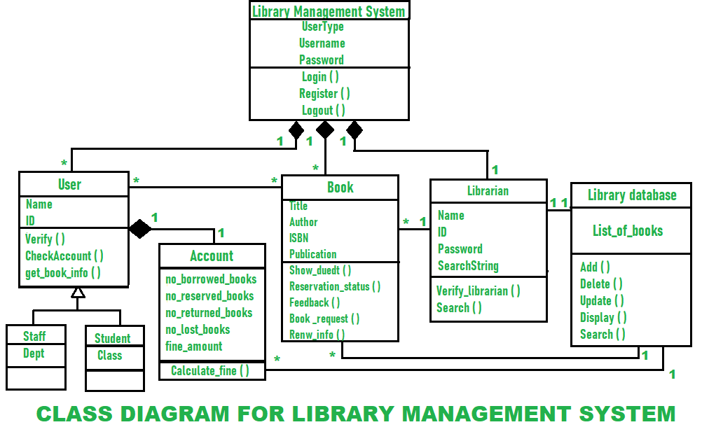 Class Diagram For Library Management System Geeksforgeeks