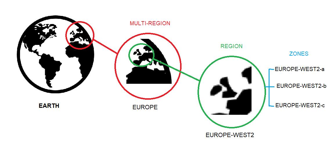 Regions and Zones
