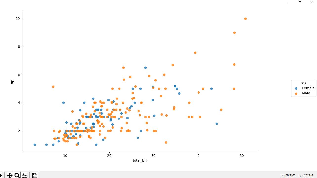 coloured scatter plot
