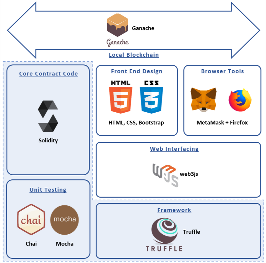 Tech Stack used for developing dApps with Truffle and web3js