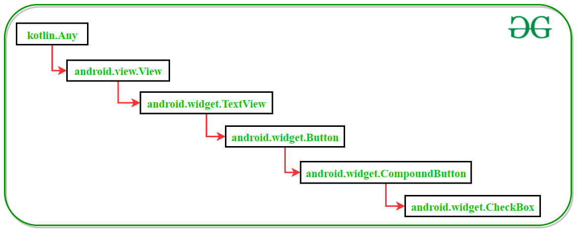 Diagram of Class hierarchy of CheckBox class in Kotlin