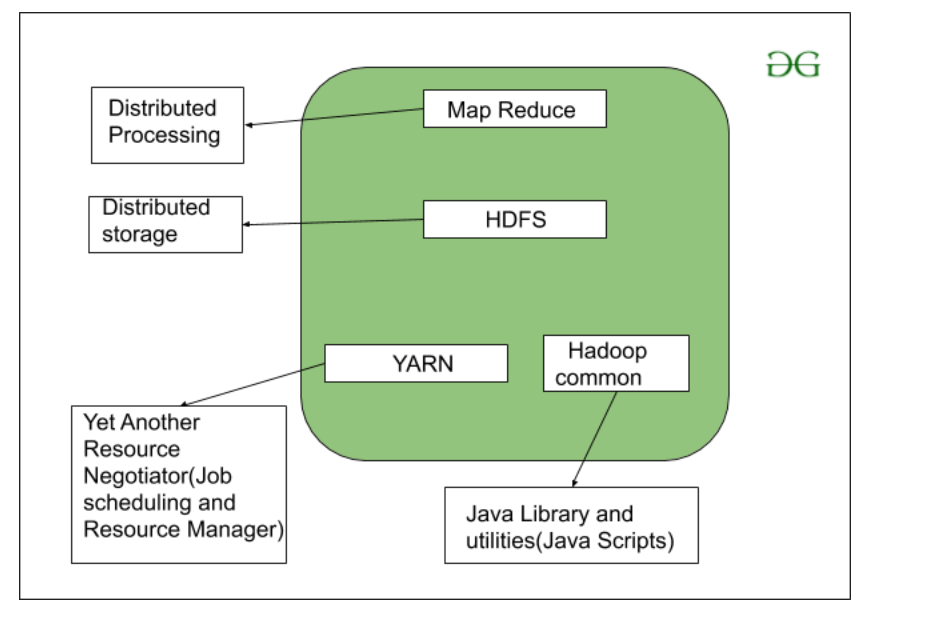 Hadoop Components