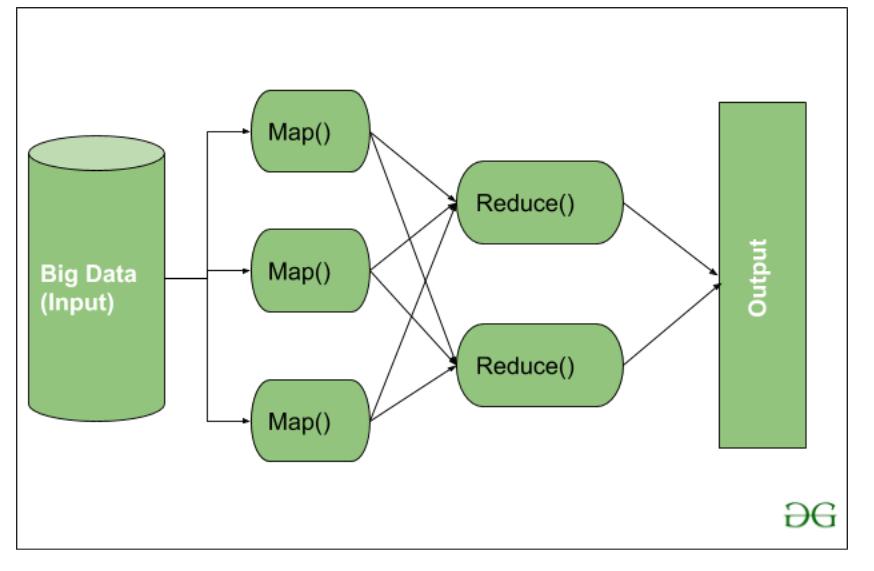 MapReduce workflow