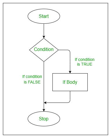 if-statement-flowchart