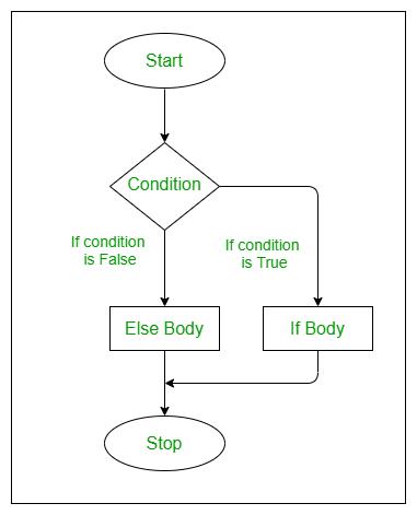 if-else-statement-flowchart