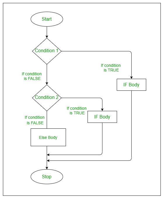 if-else-if-ladder-flowchart