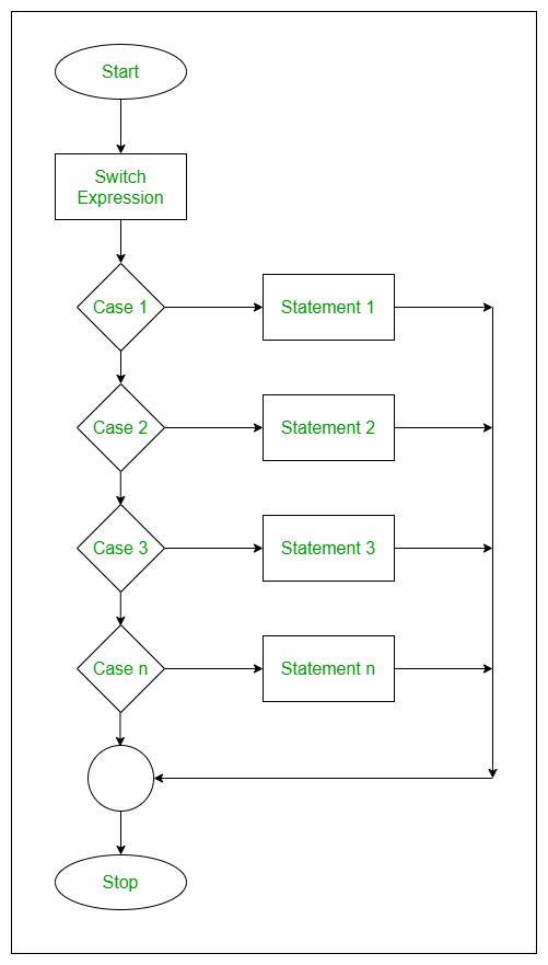 switch-statement-flowchart