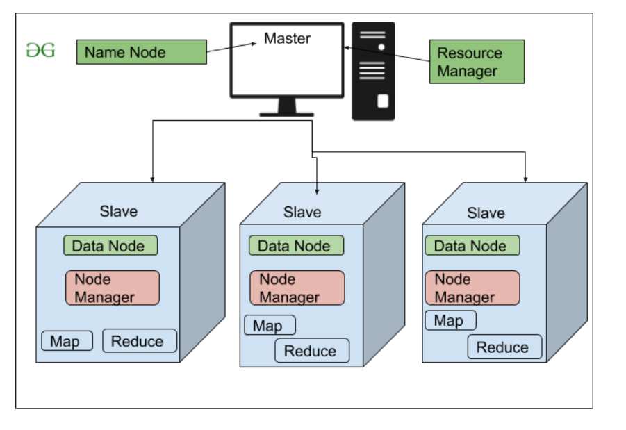 High Level Architecture Of Hadoop