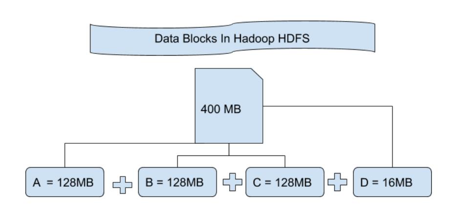 file blocks in HDFS