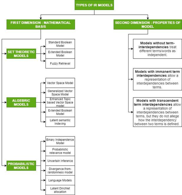 Types Of IR Model