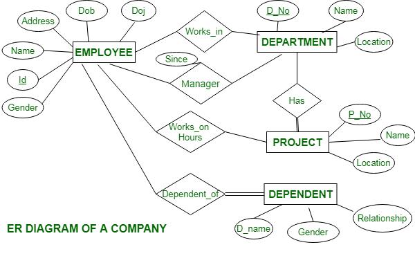 Er Diagram Of A Company Geeksforgeeks