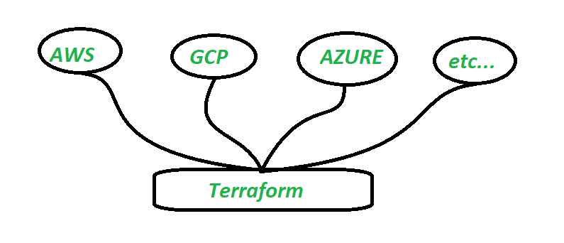 what-is-terraform