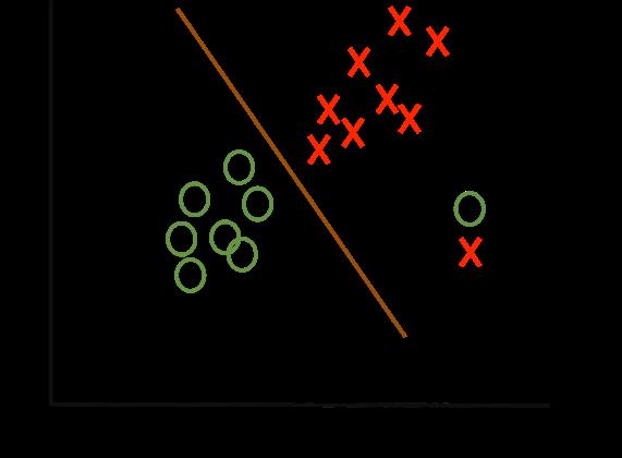 classification-problem