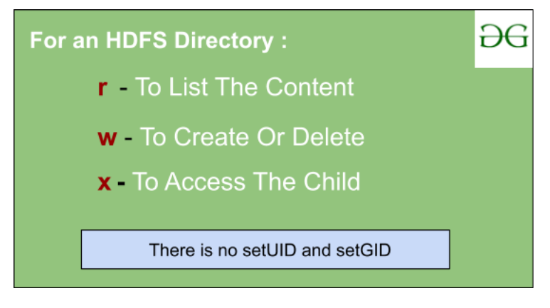permission for HDFS directory