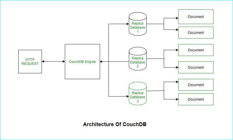CouchDB Architecture
