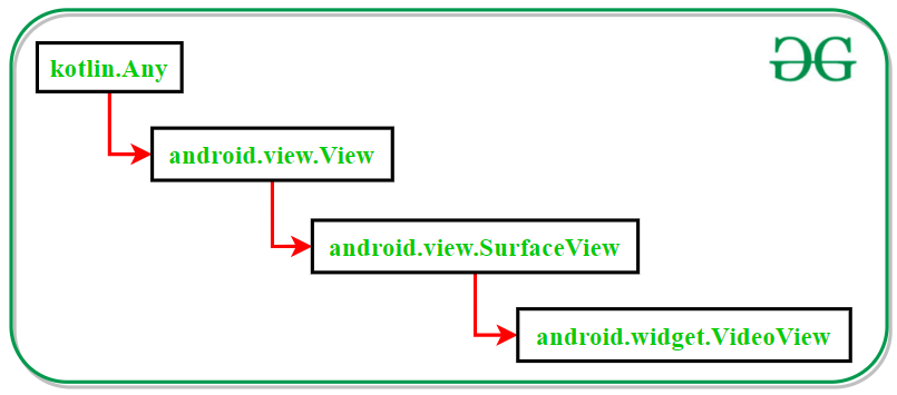 Diagram of Class hierarchy of VideoView class in Kotlin