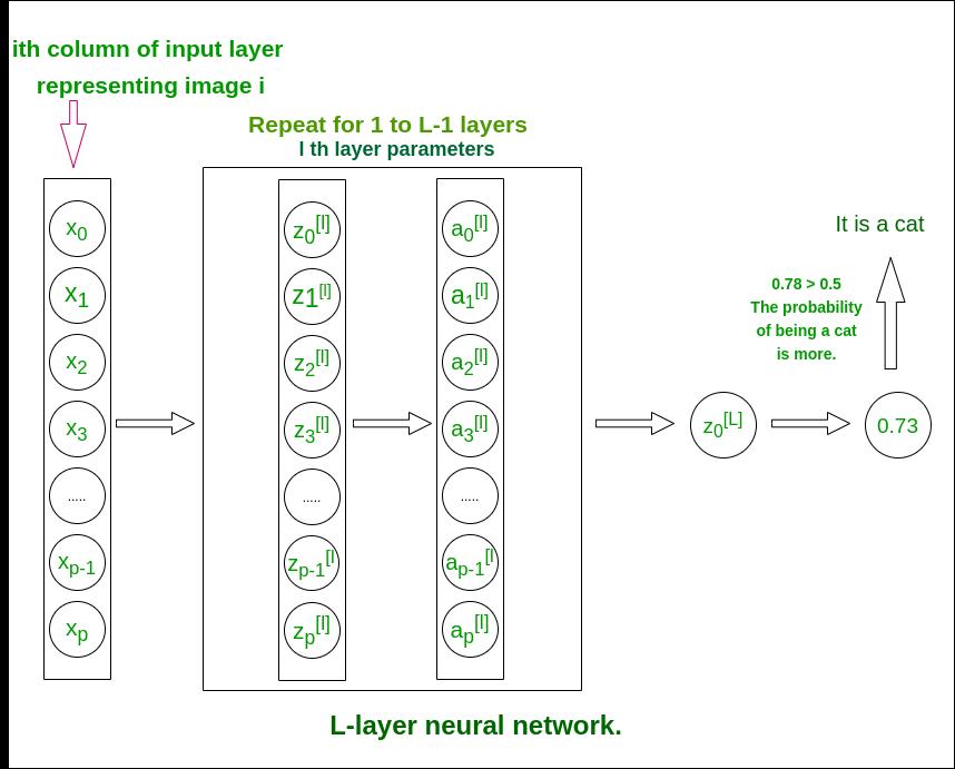 L-layer model
