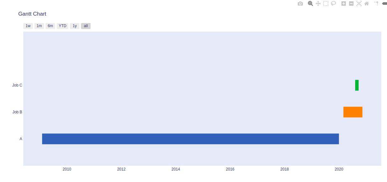 Plotly Tutorial Gantt chart