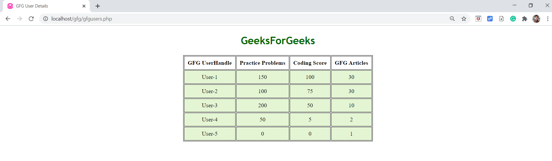 How To Fetch Data From Json File And Display In Html Table Using Jquery Geeksforgeeks