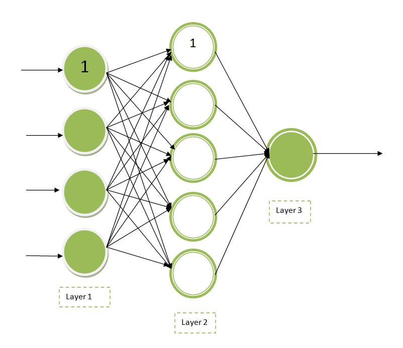 multi-layer-neural-network
