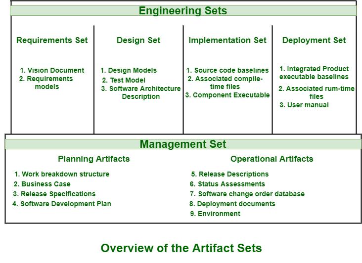Artifact Software Development Geeksforgeeks