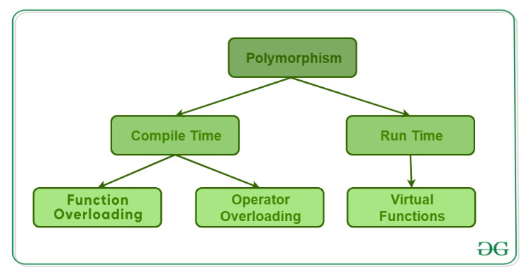 Polymorphism-in-CPP