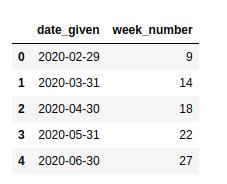 pandas-extract-week-number-5