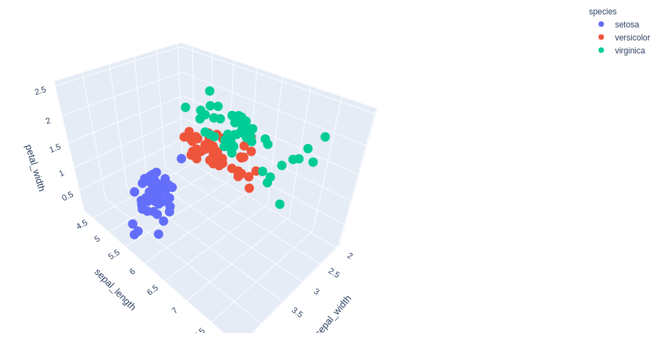 plotly tutorial 3d scatter plot