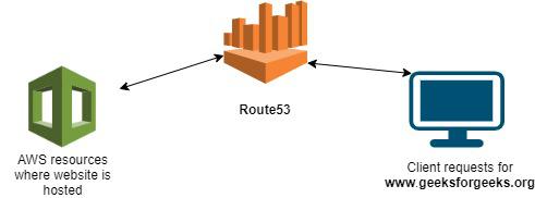 aws route53