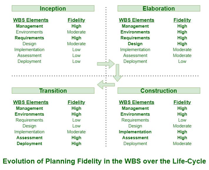 Planning Guidelines In Software Engineering Geeksforgeeks