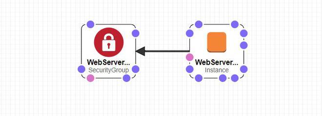 AWS Cloudformation 3