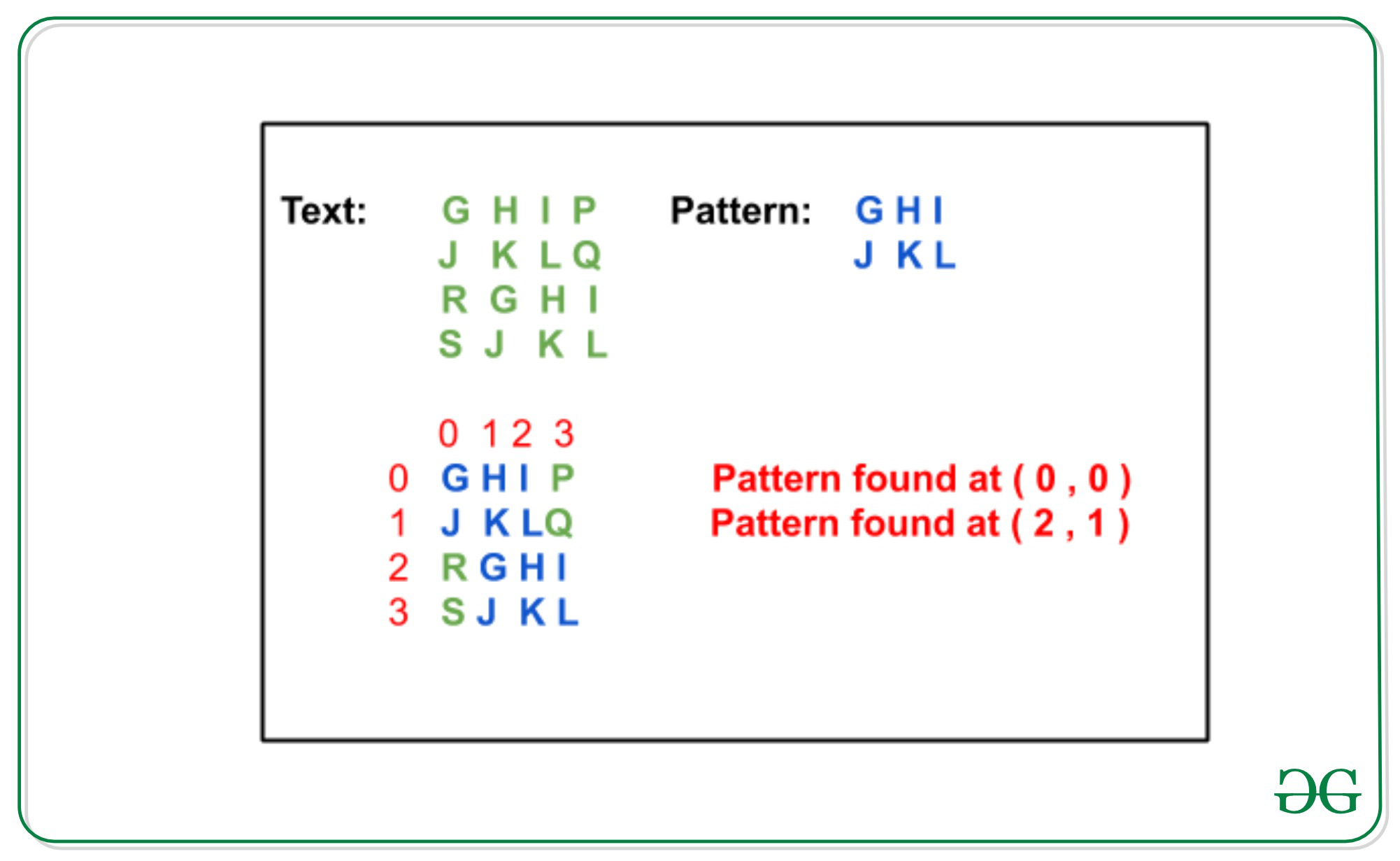 Rabin-Karp algorithm for Pattern Searching in Matrix