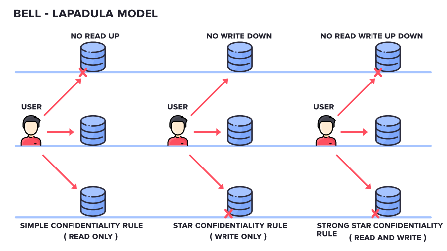 Bell-LaPadula - Types of Classic Security Models