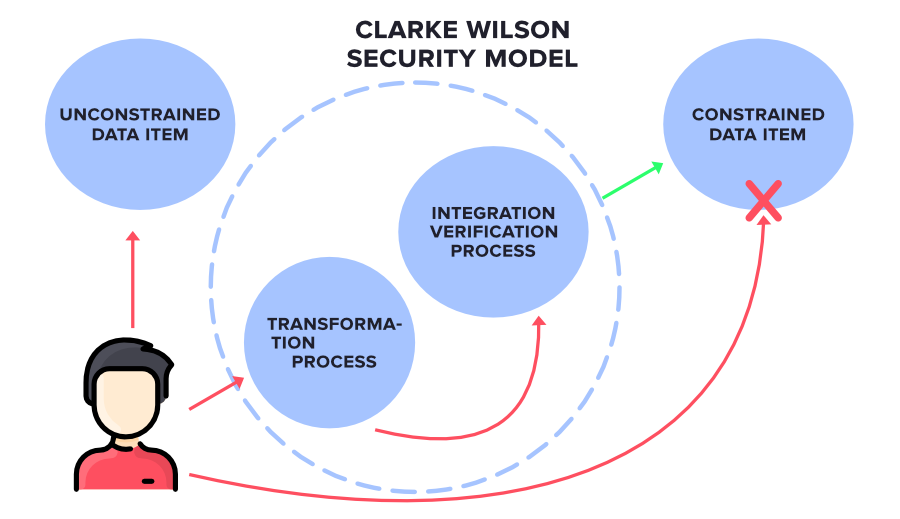 Clarke Wilson Security Model