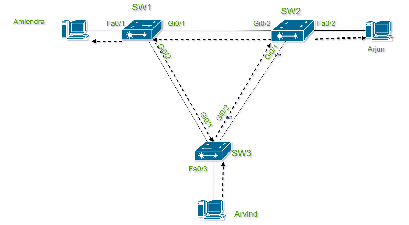 Introduction of Spanning Tree Protocol (STP) - GeeksforGeeks