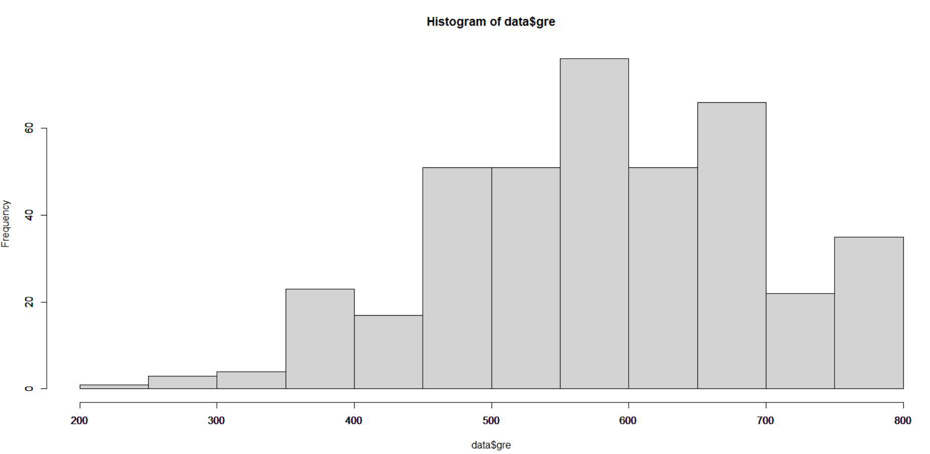 Unscaled Data Representation