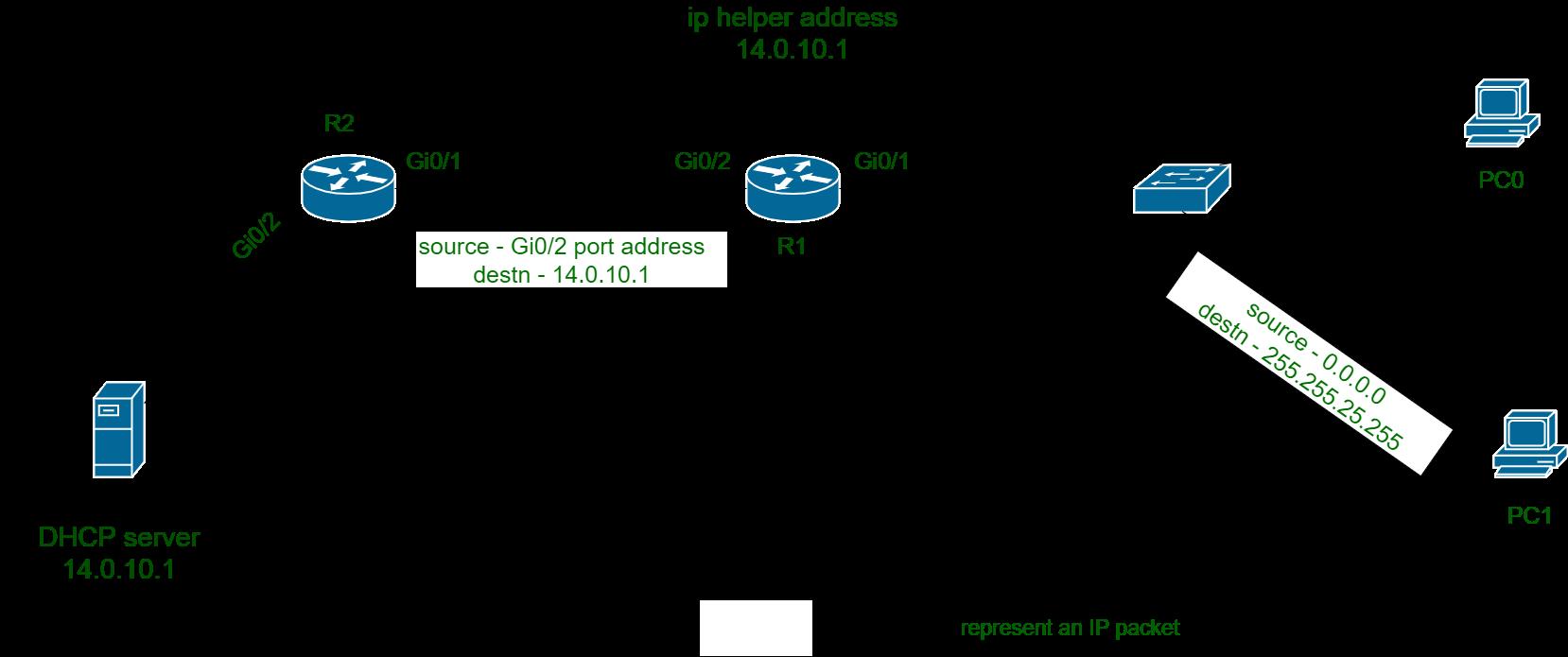 Working of Dynamic Host Configuration Protocol - GeeksforGeeks